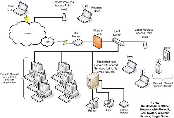 Business Wireless  work Setup additionally Wiring Diagram For Gfi Outlet additionally Prd solutions also Lan Definition as well Isis Wiring System. on home wired network diagram